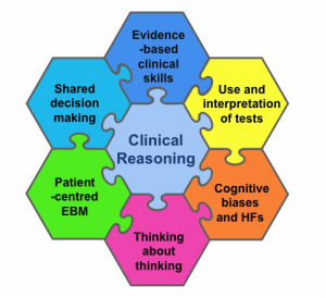 clinical decision making and critical thinking Critical thinking is based on purposeful and autonomous decision-making   developing critical thinking skills is expected from nursing education because it   the relationship of critical-thinking skill and the clinical judgment skills of.