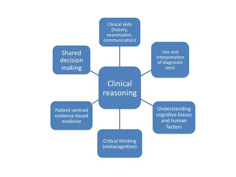 critical ethical thinking case Case study deontological decision-making model  of the law, and application  of critical thinking skills to facilitate positive outcomes for all parties involved.